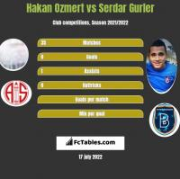 Hakan Ozmert vs Serdar Gurler h2h player stats