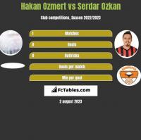 Hakan Ozmert vs Serdar Ozkan h2h player stats