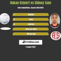 Hakan Ozmert vs Sidney Sam h2h player stats