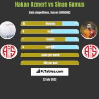 Hakan Ozmert vs Sinan Gumus h2h player stats