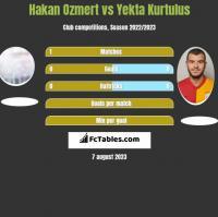 Hakan Ozmert vs Yekta Kurtulus h2h player stats