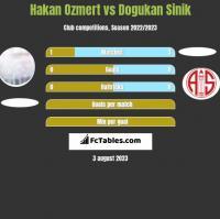 Hakan Ozmert vs Dogukan Sinik h2h player stats