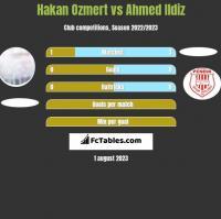 Hakan Ozmert vs Ahmed Ildiz h2h player stats