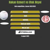 Hakan Ozmert vs Ufuk Akyol h2h player stats