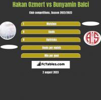 Hakan Ozmert vs Bunyamin Balci h2h player stats