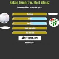 Hakan Ozmert vs Mert Yilmaz h2h player stats
