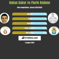 Hakan Sukur vs Florin Andone h2h player stats