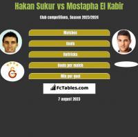 Hakan Sukur vs Mostapha El Kabir h2h player stats