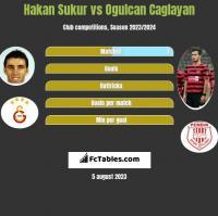 Hakan Sukur vs Ogulcan Caglayan h2h player stats