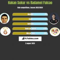 Hakan Sukur vs Radamel Falcao h2h player stats