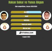 Hakan Sukur vs Yunus Akgun h2h player stats