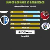 Hakeeb Adelakun vs Adam Reach h2h player stats
