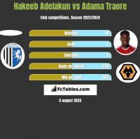 Hakeeb Adelakun vs Adama Traore h2h player stats