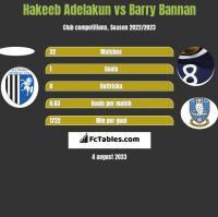 Hakeeb Adelakun vs Barry Bannan h2h player stats