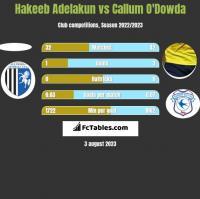 Hakeeb Adelakun vs Callum O'Dowda h2h player stats