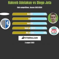Hakeeb Adelakun vs Diogo Jota h2h player stats
