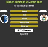 Hakeeb Adelakun vs Jamie Allen h2h player stats