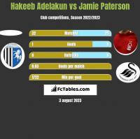 Hakeeb Adelakun vs Jamie Paterson h2h player stats