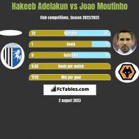 Hakeeb Adelakun vs Joao Moutinho h2h player stats