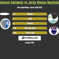 Hakeeb Adelakun vs Jordy Hiwula-Mayifuila h2h player stats