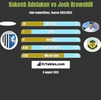 Hakeeb Adelakun vs Josh Brownhill h2h player stats