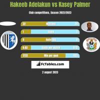 Hakeeb Adelakun vs Kasey Palmer h2h player stats