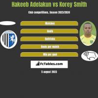Hakeeb Adelakun vs Korey Smith h2h player stats