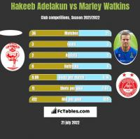 Hakeeb Adelakun vs Marley Watkins h2h player stats