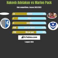 Hakeeb Adelakun vs Marlon Pack h2h player stats