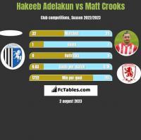 Hakeeb Adelakun vs Matt Crooks h2h player stats