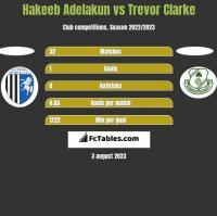 Hakeeb Adelakun vs Trevor Clarke h2h player stats