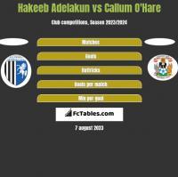 Hakeeb Adelakun vs Callum O'Hare h2h player stats