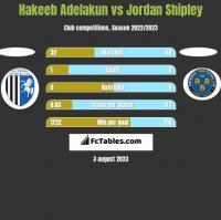 Hakeeb Adelakun vs Jordan Shipley h2h player stats