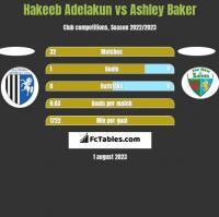 Hakeeb Adelakun vs Ashley Baker h2h player stats