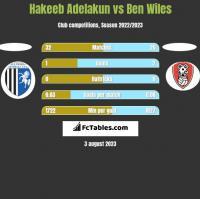 Hakeeb Adelakun vs Ben Wiles h2h player stats