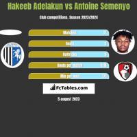 Hakeeb Adelakun vs Antoine Semenyo h2h player stats