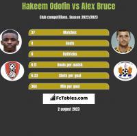 Hakeem Odofin vs Alex Bruce h2h player stats