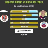 Hakeem Odofin vs Dario Del Fabro h2h player stats