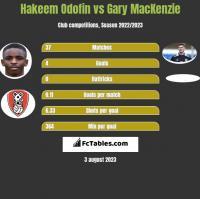 Hakeem Odofin vs Gary MacKenzie h2h player stats