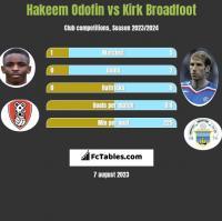 Hakeem Odofin vs Kirk Broadfoot h2h player stats