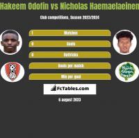 Hakeem Odofin vs Nicholas Haemaelaeinen h2h player stats