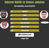 Hakeem Odofin vs Connor Johnson h2h player stats