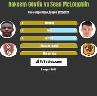 Hakeem Odofin vs Sean McLoughlin h2h player stats