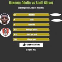 Hakeem Odofin vs Scott Glover h2h player stats