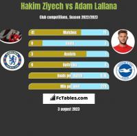 Hakim Ziyech vs Adam Lallana h2h player stats