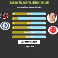 Hakim Ziyech vs Arber Zeneli h2h player stats