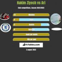 Hakim Ziyech vs Ari h2h player stats