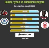 Hakim Ziyech vs Cheikhou Kouyate h2h player stats