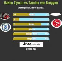 Hakim Ziyech vs Damian van Bruggen h2h player stats