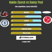 Hakim Ziyech vs Danny Post h2h player stats